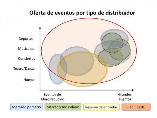 tipos-de-distribuidores-2