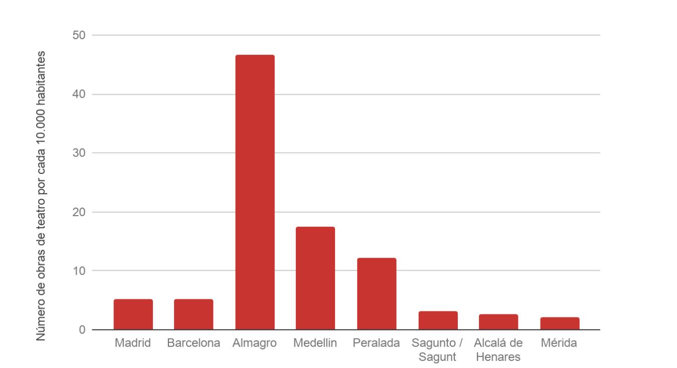 Almagro, la ciudad con más teatro por habitante de España