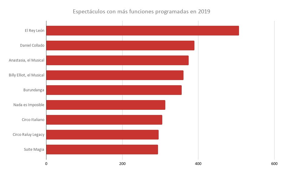 Madrid y Barcelona Refuerzan aglutinan el 88% de todas las funciones representadas en España durante el 2019