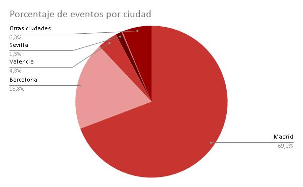 Madrid y Barcelona aglutinan el 88% de todas las funciones representadas en España durante el 2019